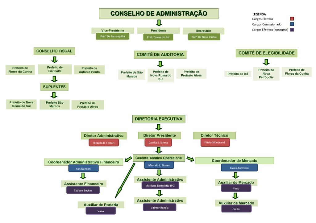 Organograma da ADCOINTER